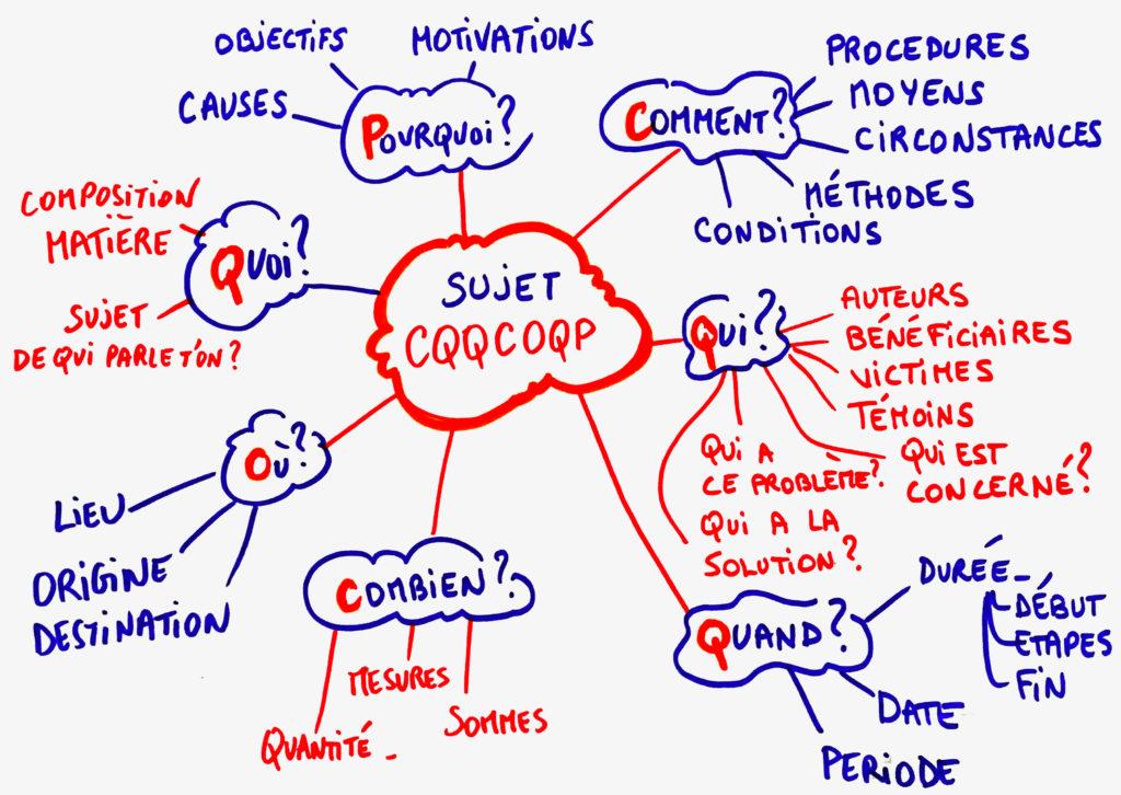 Exemple de mind map