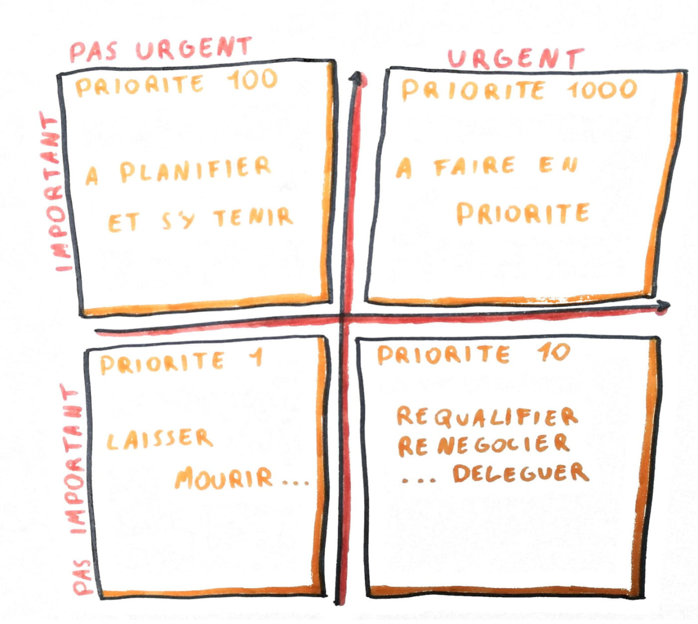 5 outils pour gagner du temps au travail